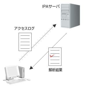 iLogScanner