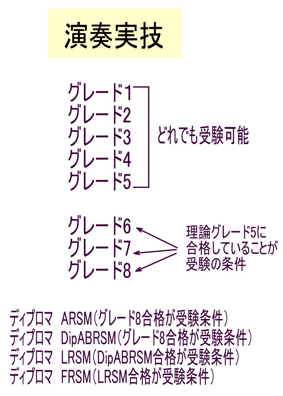 英国王立音楽検定(ABRSM)情報